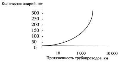 Рис.3. Зависимость аварийности от длины трубопроводов