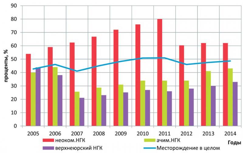 Рис. 2. Выработанность запасов нефти Когалымского месторождения по нефтегазоносным комплексам