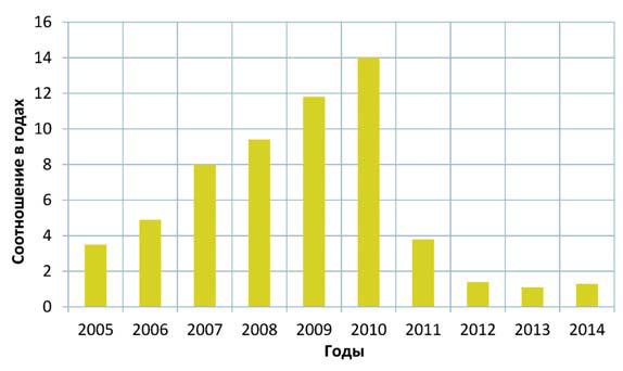 Рис. 3. Соотношение запасов нефти категорий С1 /А+В за период 2005-2014 гг.
