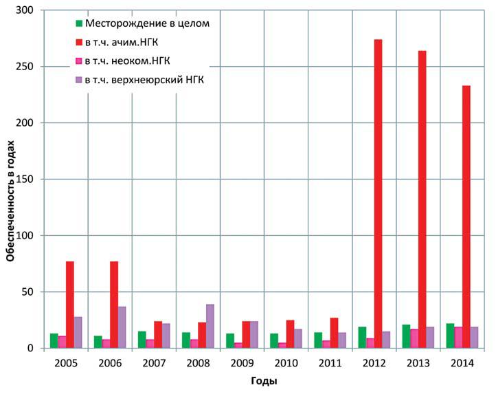Рис. 4. Обеспеченность добычи нефти запасами категорий АВС1 Когалымского месторождения по нефтегазоносным комплексам