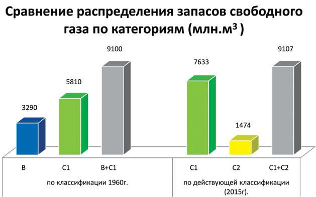 Рис. 15. Диаграмма изменения запасов