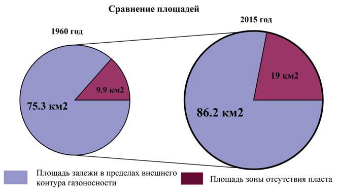 Рис. 16. Диаграмма изменения площади Чуэльского месторождения