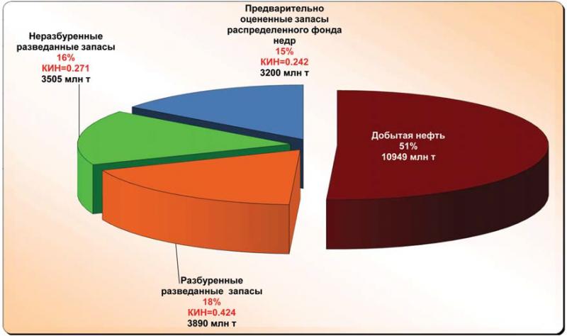 Рис. 1. Структура извлекаемых запасов распределенного фонда недр ХМАО – Югры