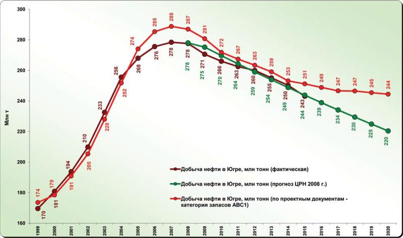 Рис. 2. Динамика добычи нефти в ХМАО – Югре