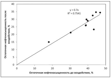 Рис. 1. Изменение величины остаточной нефтенасыщенности в результате нагнетания раствора ПАВ по сравнению с водой
