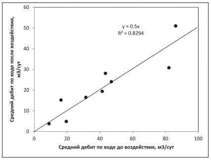 Рис. 2. Изменение средних величин дебита по воде за счет физико-химического воздействия на пласты неокомского НГК месторождений ХМАО – Югры