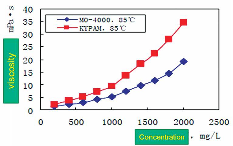 Рис. 3. Зависимость вязкости полимерного раствора от концентрации полимеров