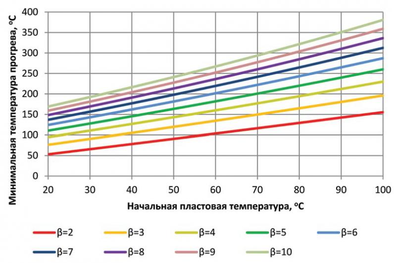 Рис. 4. Оценка эффективной температуры прогрева при термическом воздействии при θ–2000 К