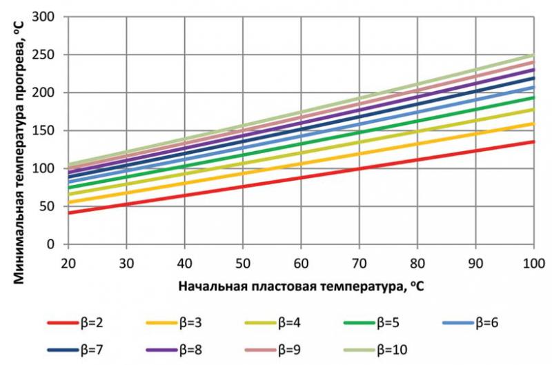 Рис. 5. Оценка эффективной температуры прогрева при термическом воздействии при θ–3000 К