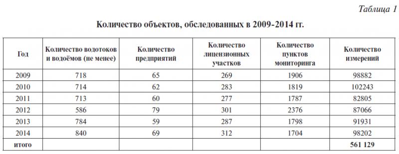 Таблица 1.Количество объектов, обследованных в 2009-2014 гг.