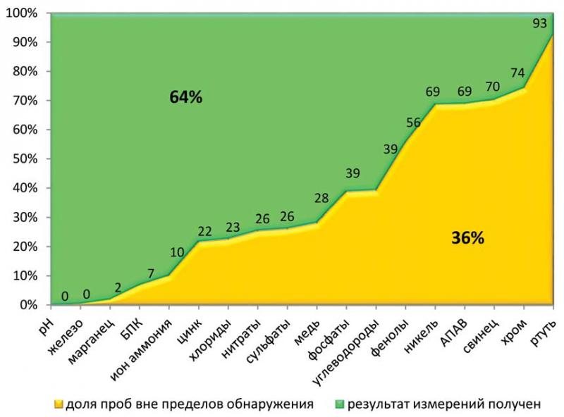 Рис. 2. Доля проб вне пределов методов обнаружения, (%)