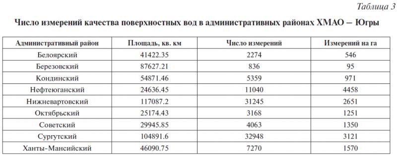 Таблица 3. Число измерений качества поверхностных вод в административных районах ХМАО – Югры