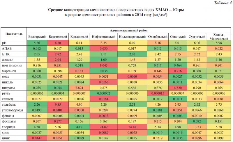 Таблица 4. Средние концентрации компонентов в поверхностных водах ХМАО – Югры в разрезе административных районов в 2014 году (мг/дм3)