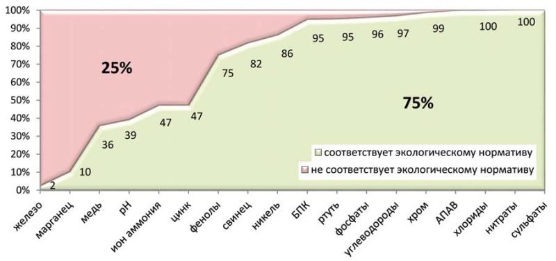Рис. 4. Доля проб, соответствующих экологическому нормативу, (%)