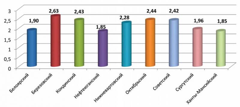 Рис. 5. Индексы загрязнённости вод по административным районам ХМАО – Югры