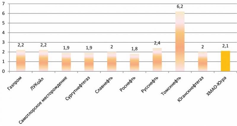 Рис. 6. Индексы загрязнения вод на территории деятельности нефтяных компаний