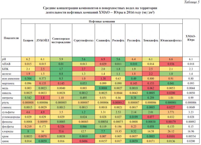 Таблица 5. Средние концентрации компонентов в поверхностных водах на территории деятельности нефтяных компаний ХМАО – Югры в 2014 году (мг/дм3)