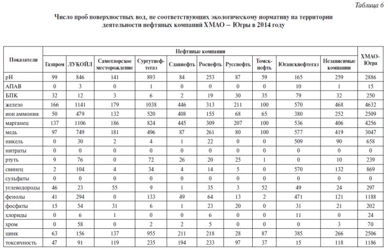 Таблица 6. Число проб поверхностных вод, не соответствующих экологическому нормативу на территории деятельности нефтяных компаний ХМАО – Югры в 2014 году