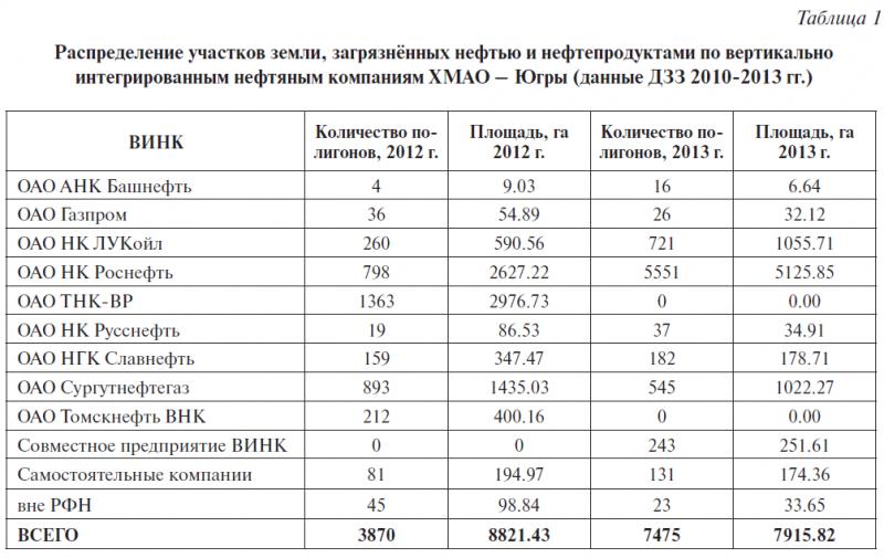 Таблица 1. Распределение участков земли, загрязнённых нефтью и нефтепродуктами по вертикально интегрированным нефтяным компаниям ХМАО – Югры (данные ДЗЗ 2010-2013 гг.)