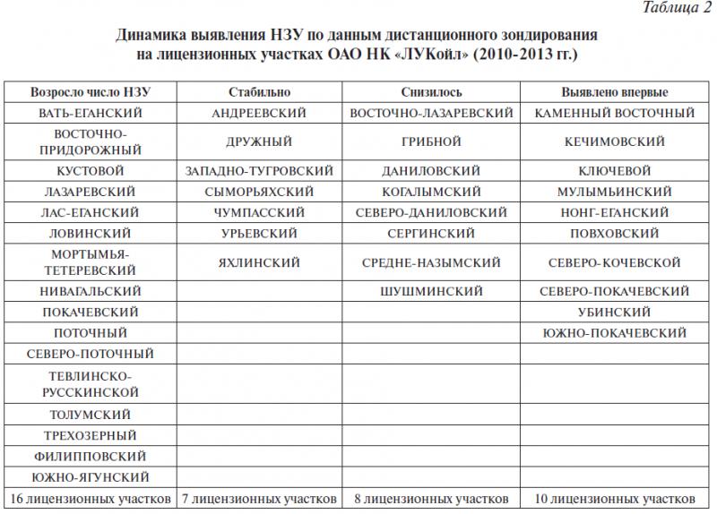 Таблица 2. Динамика выявления НЗУ по данным дистанционного зондирования на лицензионных участках ОАО НК «ЛУКойл» (2010-2013 гг.)
