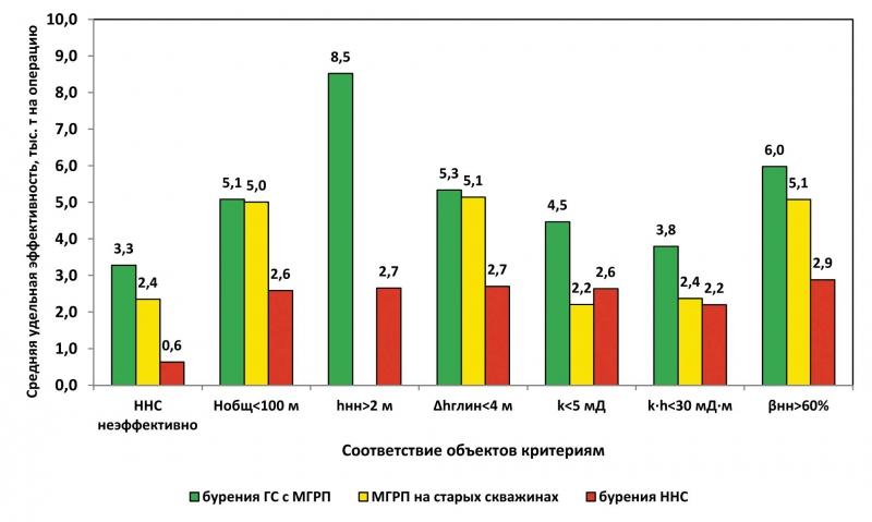 Зависимость удельной эффективности многозонного гидроразрыва от соответствия критериям применения
