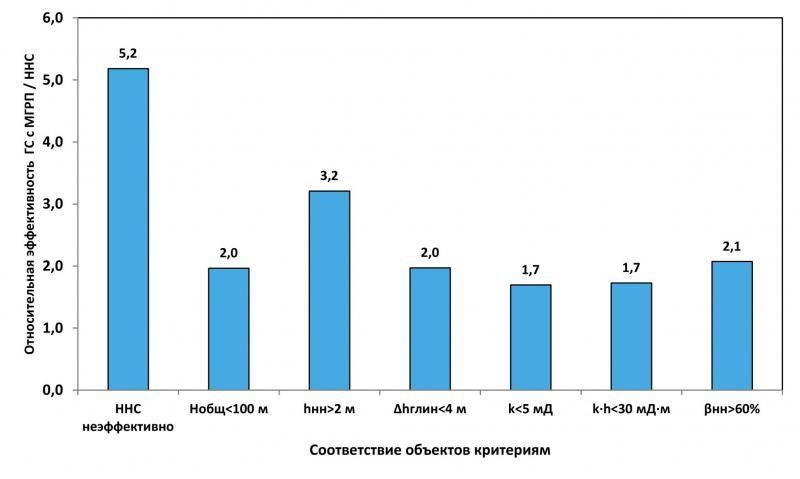 Зависимость относительной эффективности бурения горизонтальных скважин с многозонным гидроразрывом от соответствия критериям применения