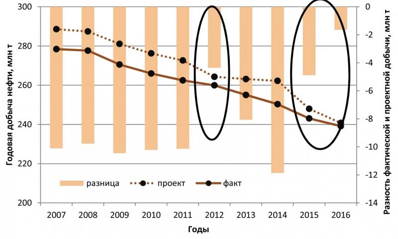 Динамика отставания фактической добычи нефти по ХМАО от проектной за последние 10 лет