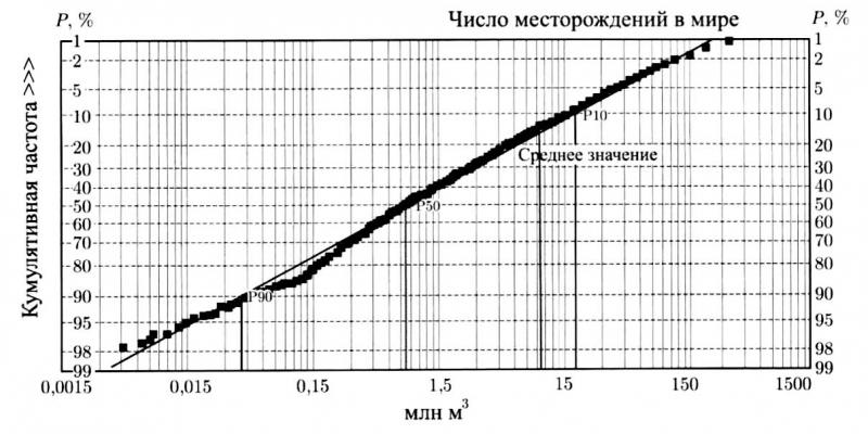 Функция распределения месторождений по величине запасов в мире (по Питер Р. Роуз, 2011)