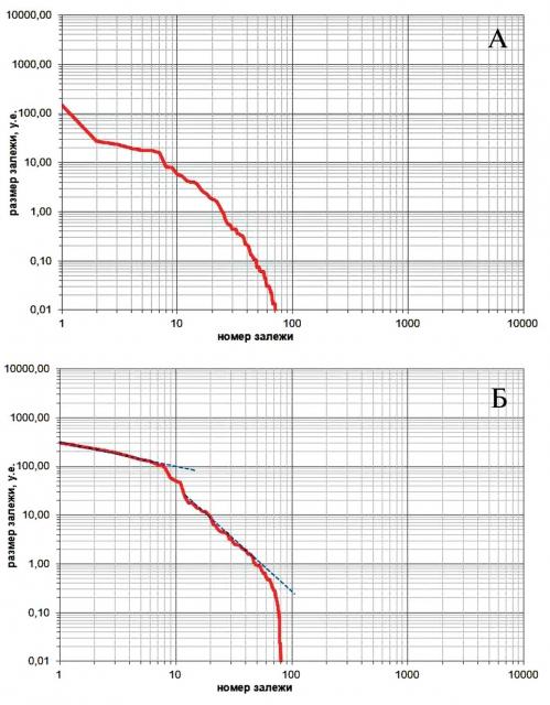 Примеры функций распределения залежей выборок: не формирующей явного тренда (а), формирующей 2 тренда (б)