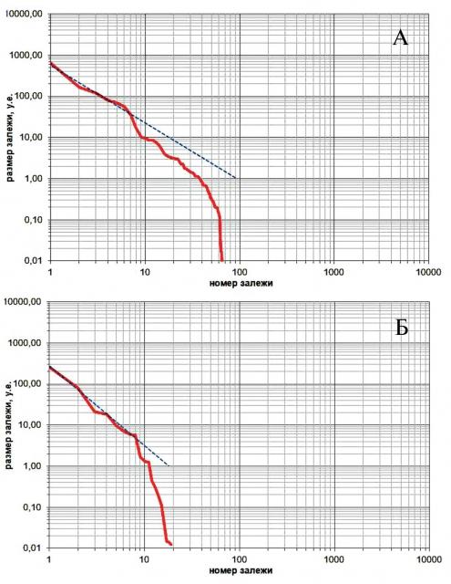 Функции распределения залежей газовых УВ разведочной реальной выборки: юрского НГК ЗНГН № 3 (а), мелового НГК ЗНГН № 1 (б)