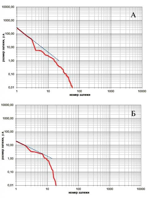 Функции распределения залежей жидких УВ разведочной реальной выборки юрского НГК: ЗНГН № 3 (а), ЗНГН № 4 (б)