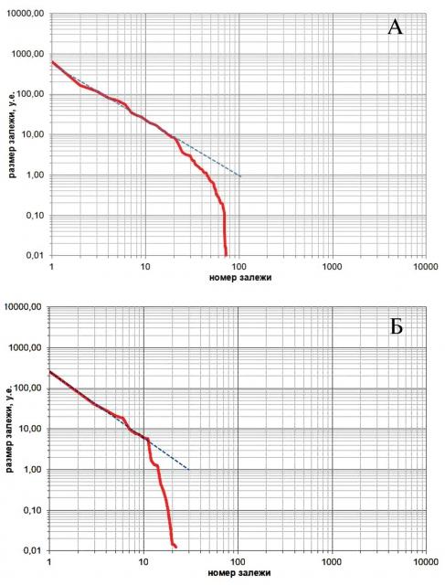 Функции распределения генеральной совокупности залежей газовых УВ: юрского НГК ЗНГН № 3 (а); мелового НГК ЗНГН № 1 (б)