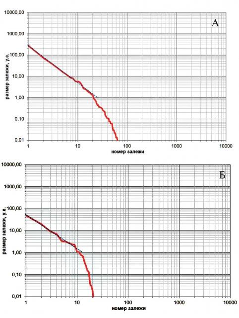 Функции распределения генеральной совокупности залежей жидких УВ юрского НГК: ЗНГН № 3 (а), ЗНГН № 4 (б)
