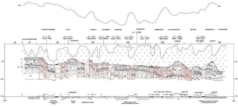 Сейсмофациальный разрез по профилю II-II с элементами сейсмостратиграфии