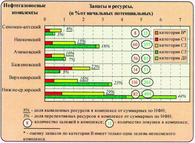 Рис.2. Распределение выявленных и перспективных извлекаемых ресурсов нефти НФН по нефтегазоносным комплексам.