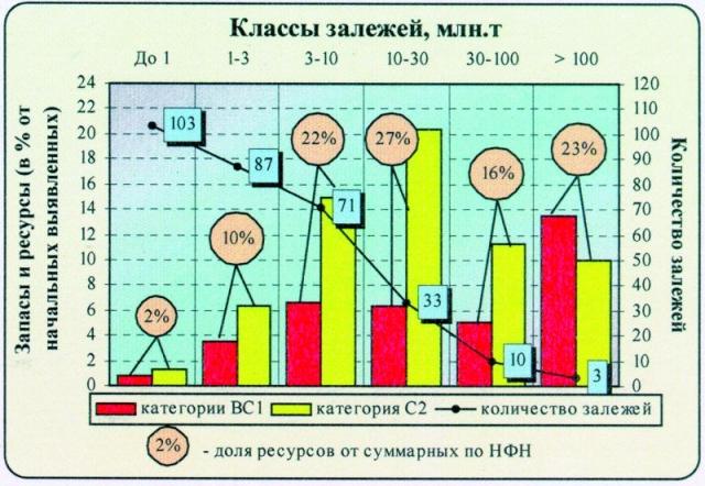 Рис.3. Распределение выявленных извлекаемых ресурсов нефти НФН по залежам разных размеров.