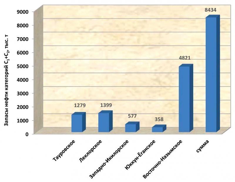 Извлекаемые запасы месторождений, открытых в 2016 году