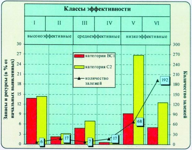 Рис.4. Распределение выявленных извлекаемых ресурсов нефти НФН по классам эффективности.