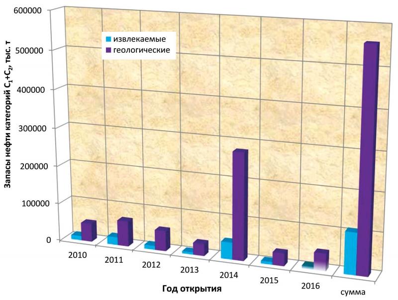 Запасы месторождений по годам открытия (2010-2016 гг.)
