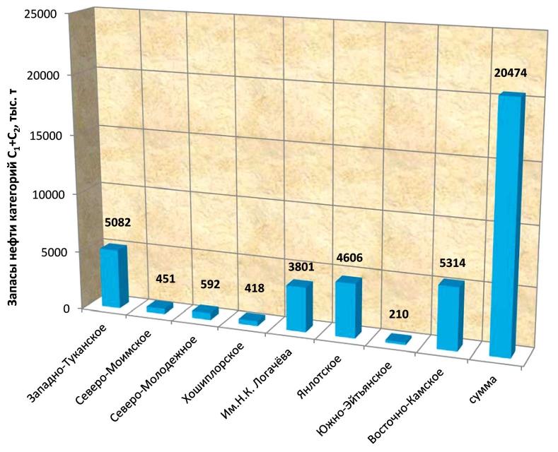 Извлекаемые запасы месторождений, открытых в 2011 году