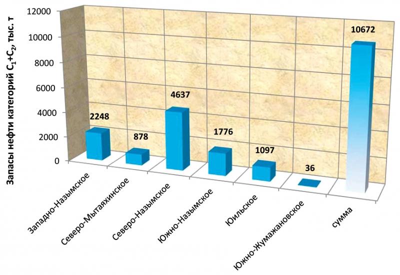 Извлекаемые запасы месторождений, открытых в 2012 году
