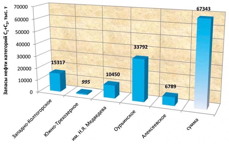 Извлекаемые запасы месторождений, открытых в 2014 году