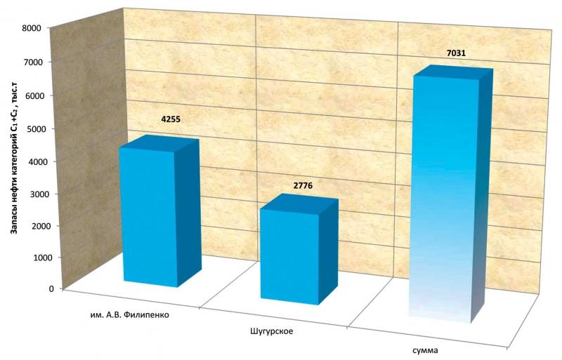 Извлекаемые запасы месторождений, открытых в 2015 году