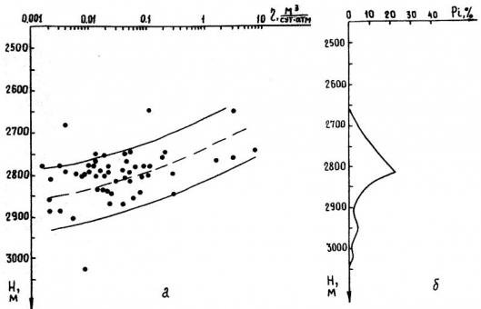 Рис.2. Изменение (а) и распределение (б) коэффициента продуктивности с глубиной. Салымское месторождение, пласт Ю.