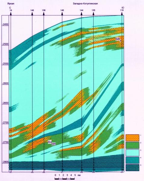 Рис.1. Профиль выравнивания неокомско-верхнеюрских отложений по линии I-I скважин 19 (Яркая площадь) — 119 (Западно-Котухтинская площадь). Условные обозначения: 1 — проницаемые породы; 2 — слабопроницаемые породы; 3 — глины; 4 — ядро глин; 5 — битуминозные породы.