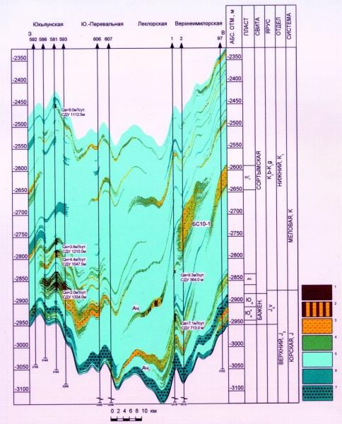 Рис.6. Геологический разрез неокомско-верхнеюрских отложений по линии I-I скважин 592 (Юкъяунская площадь) — 97 (Верхнеимилорская площадь). Условные обозначения: 1 — нефтяная залежь; 2 — предполагаемая нефтяная залежь; 3 — проницаемые породы; 4 — слабопроницаемые породы; 5 — глины; 6 — ядро глин; 7 — битуминозные породы.