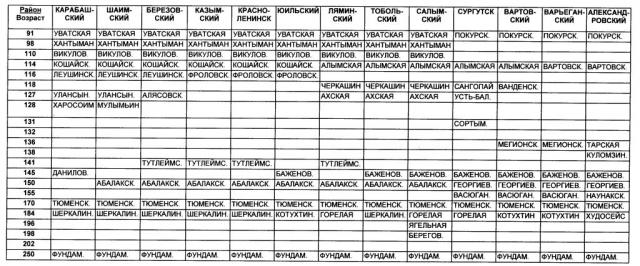 Таблица 1. Пример синхронизации кровли свит по условным абсолютным возрастам.