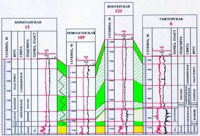 Рис.2. Схема сопоставления верхнемеловых отложений Вартовского и Ларьякского районов