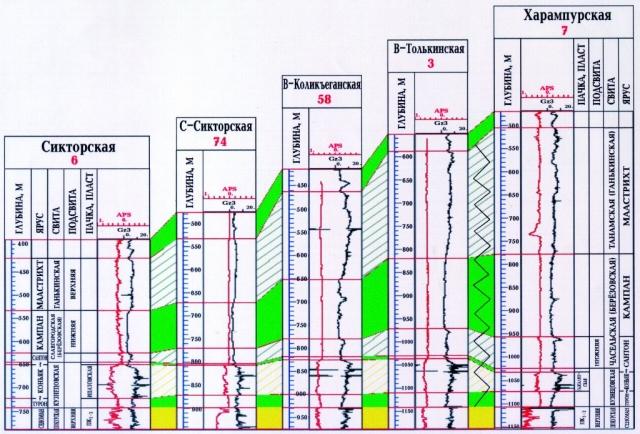 Рис.3. Схема сопоставления верхнемеловых отложений Тазовского и Ларьякского районов