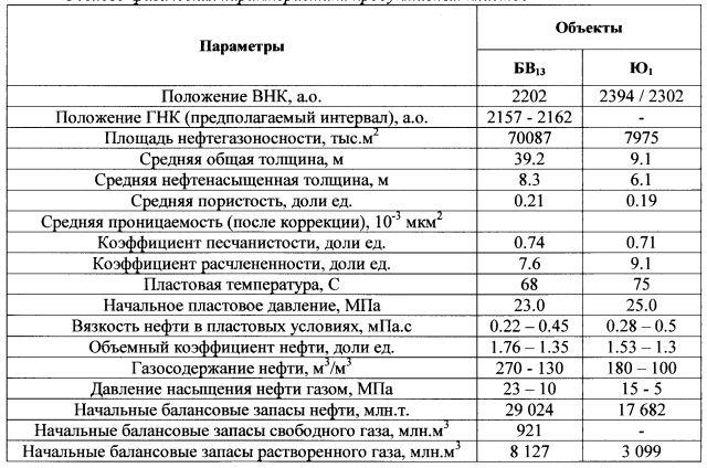 Таблица 1. Геолого-физическая характеристика продуктивных пластов